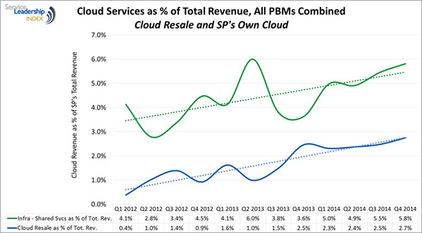 Cloud Services as % of Total Revenue
