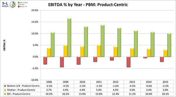 EBITDA % by Year - PBM: Product-Centric