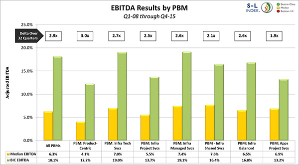 EBITDA Results by PBM