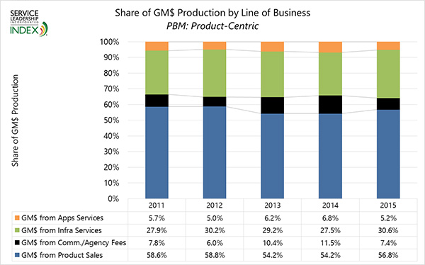 Share of GM$ Production by Line of Business