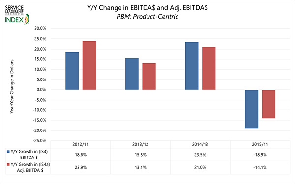 Y/Y Change in EBITDA$ and ADj. EBITDA$