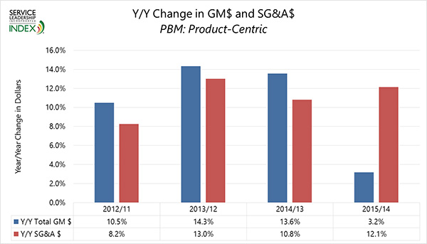 Y/Y Change in GM$ and SG&A$