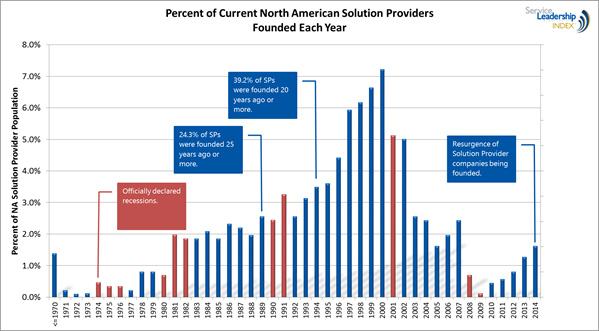 Percent of Current North American Solution Providers Founded Each Year