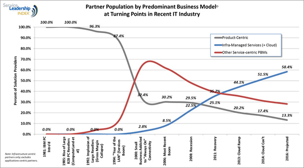 Partner Population by Predominant Business Model